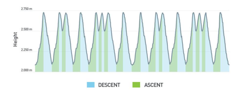segmentació ascens-descens